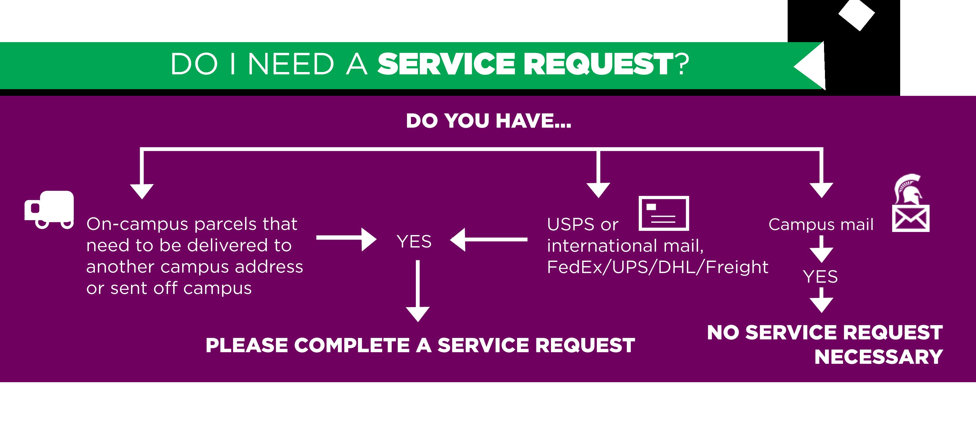 Mail Services Msu University Services